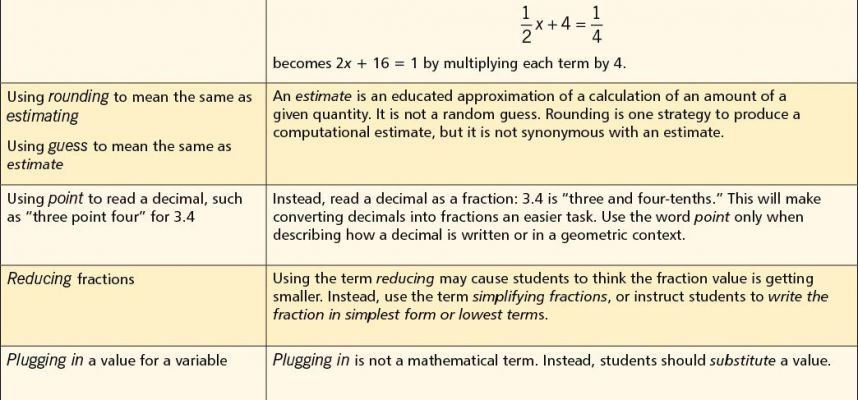 12 Math Rules that Expire In the Middle Grades National