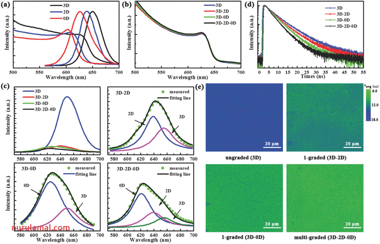 3d–2d–0d Interface Profiling for Record Efficiency All