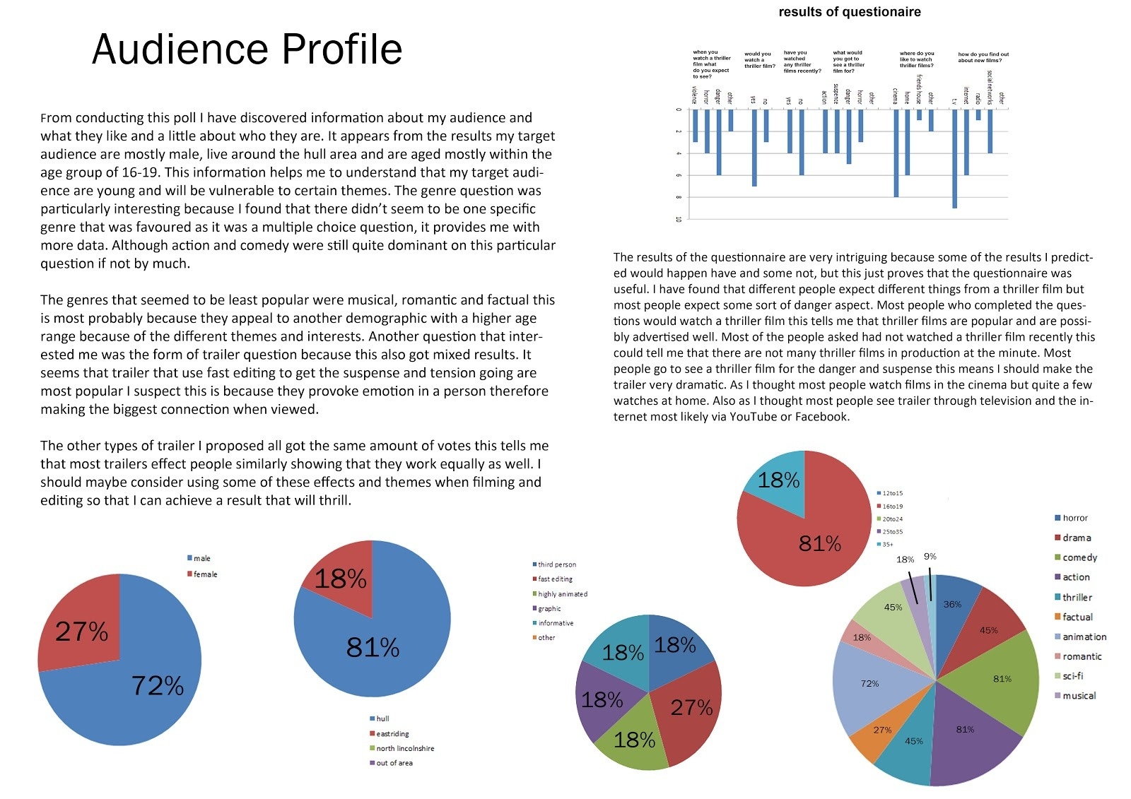 A Media Coursework Audience Profile