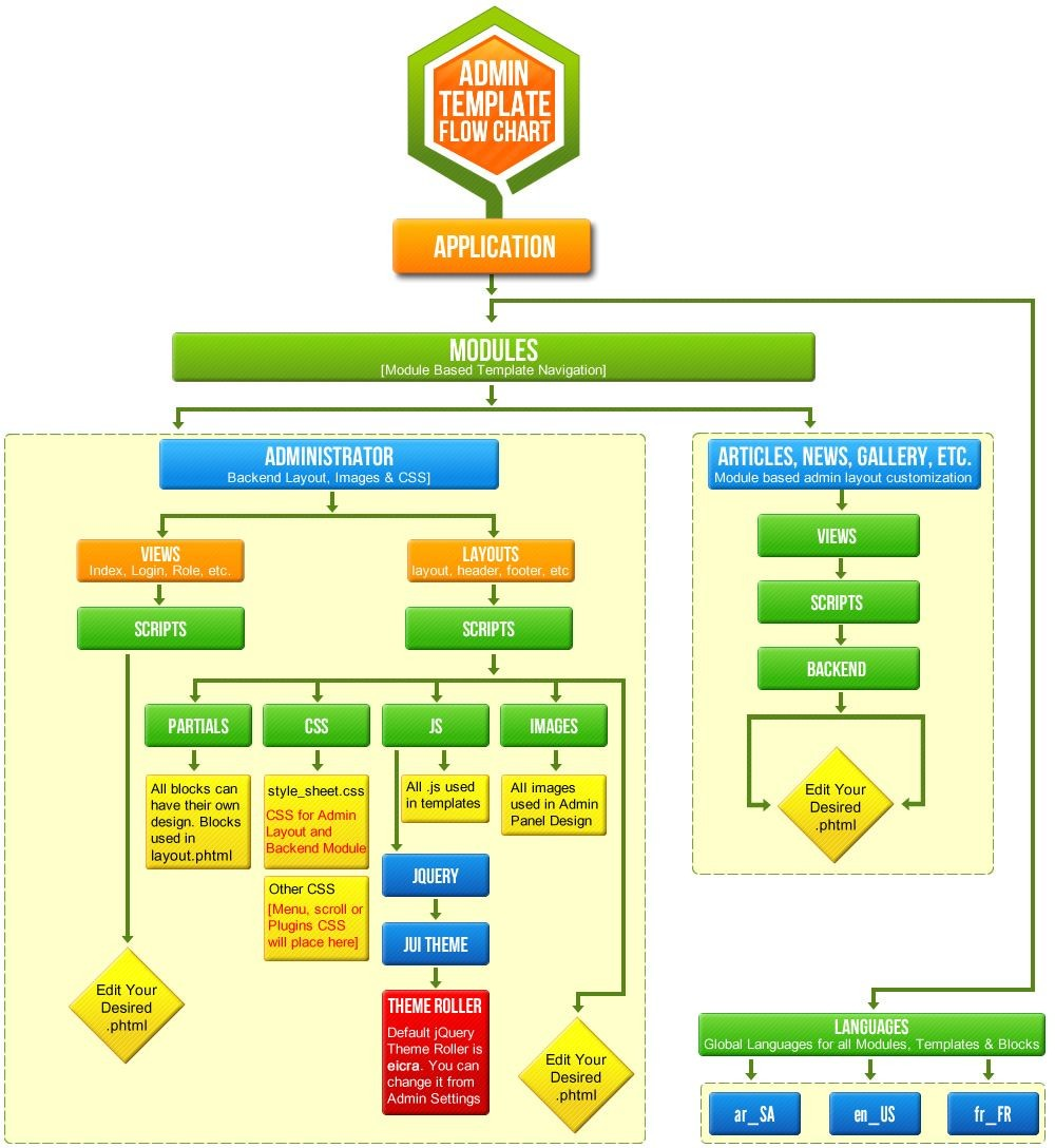 Admin Panel Flow Chart And Design Templates. Flow Charts