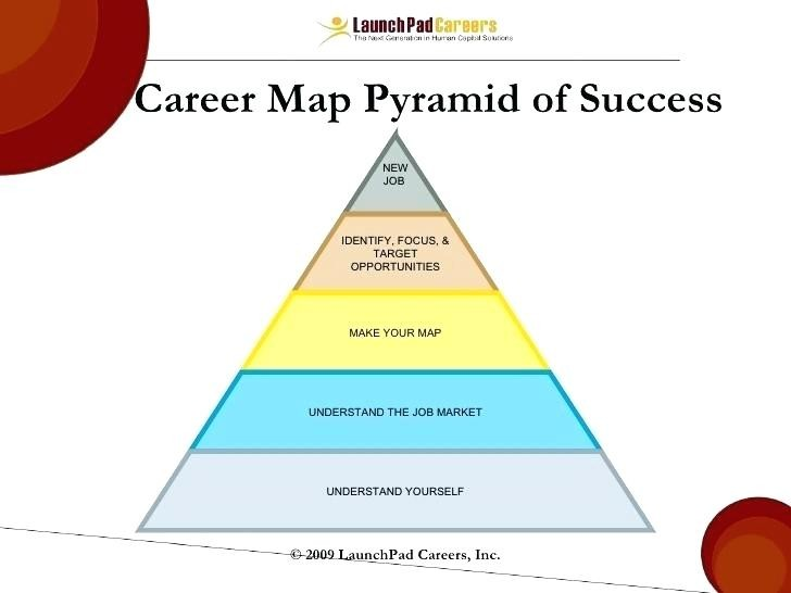 Army Officer Career Map Timeline Template Ppt