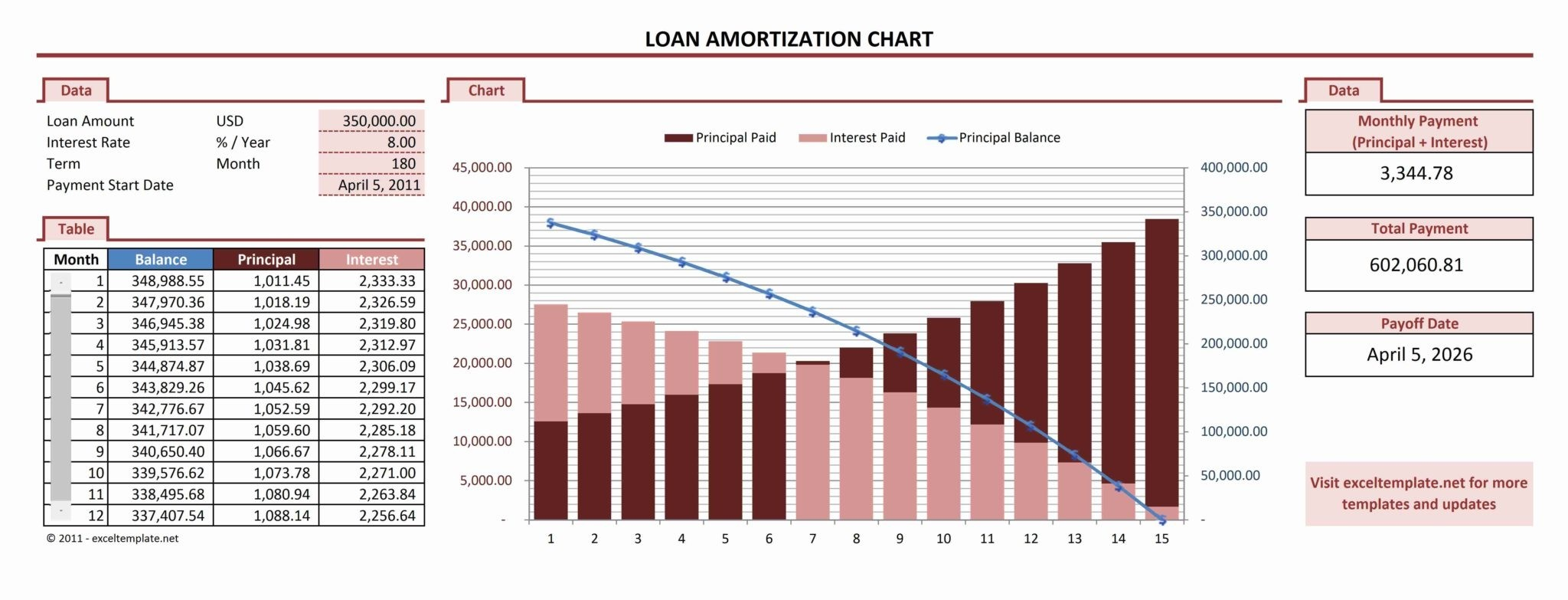 Auto Loan Amortization Schedule Excel Template Qualads