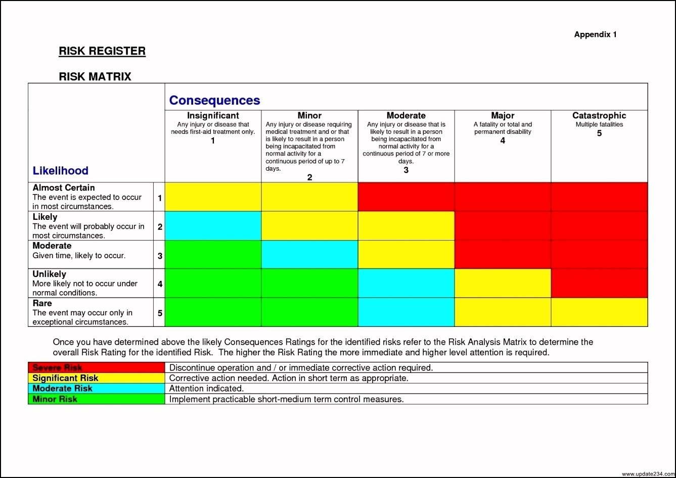 Business Risk Assessment Template