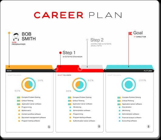 Career Path Templates Okl.mindsprout.co