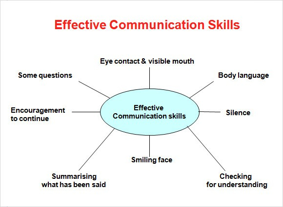 Communication Skills Ppt Templates Download For Free