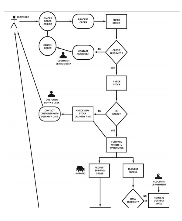 Company Flow Chart Templates Free Word Pdf Format