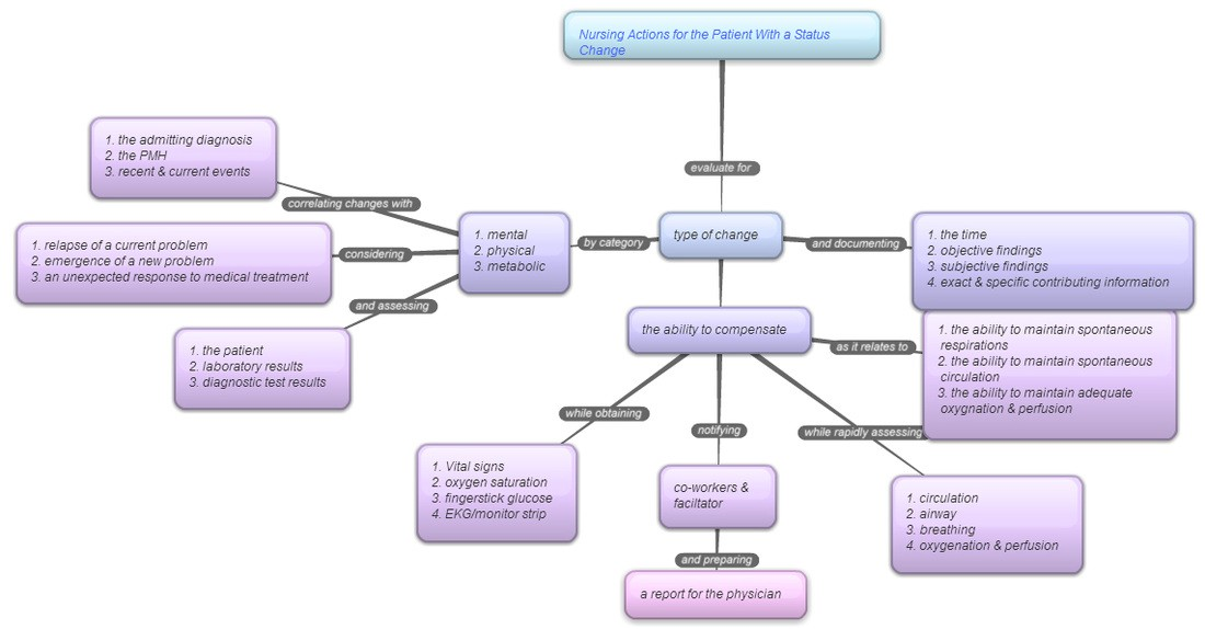 Concept Mapping Concept Mapping Blog