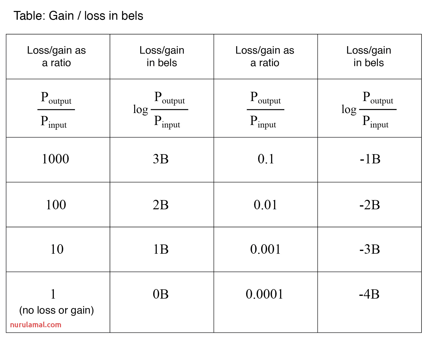 power losses and gains in bels table1
