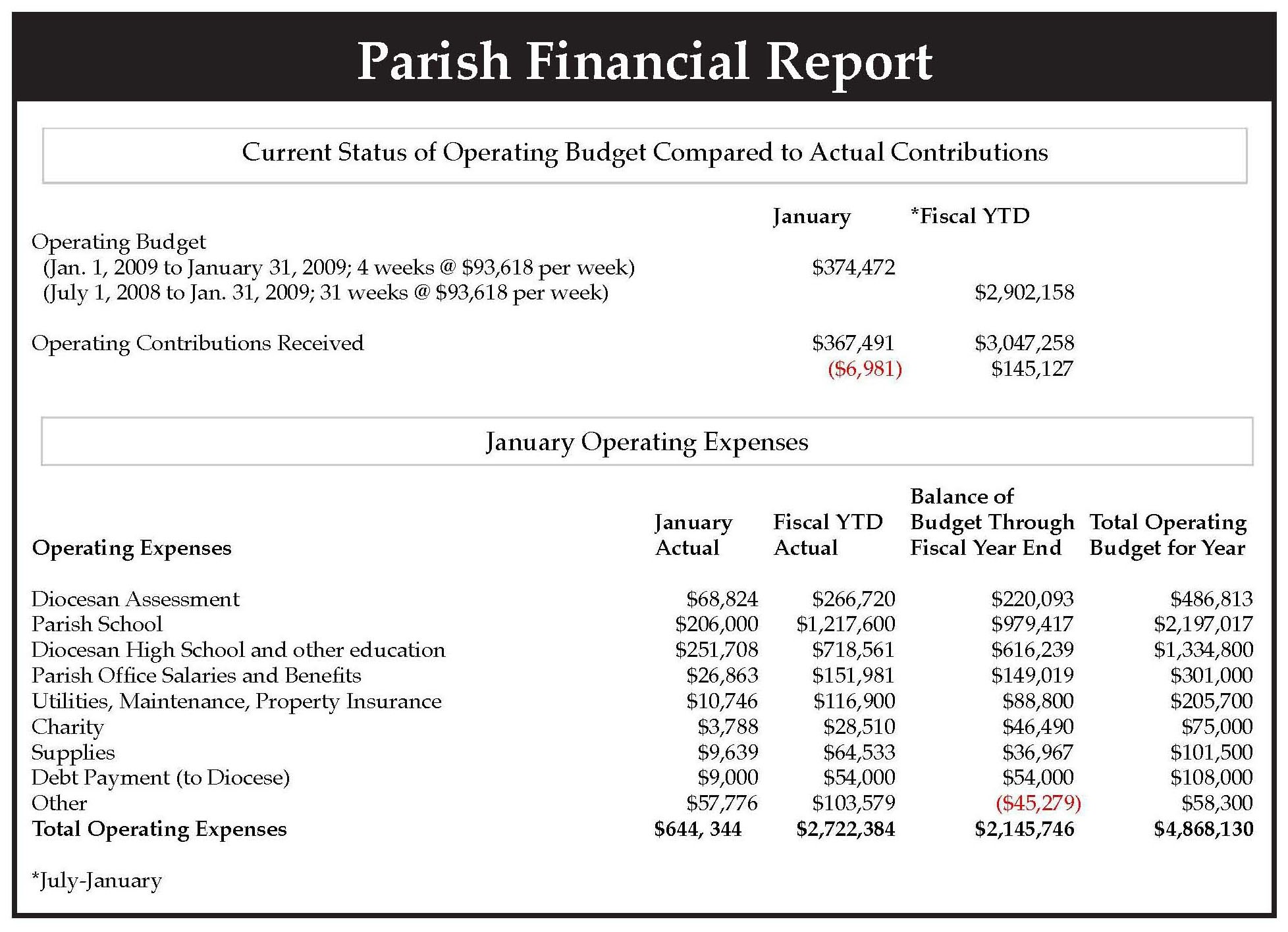 Eric Mcardle Monthly Financial Reports Catholic