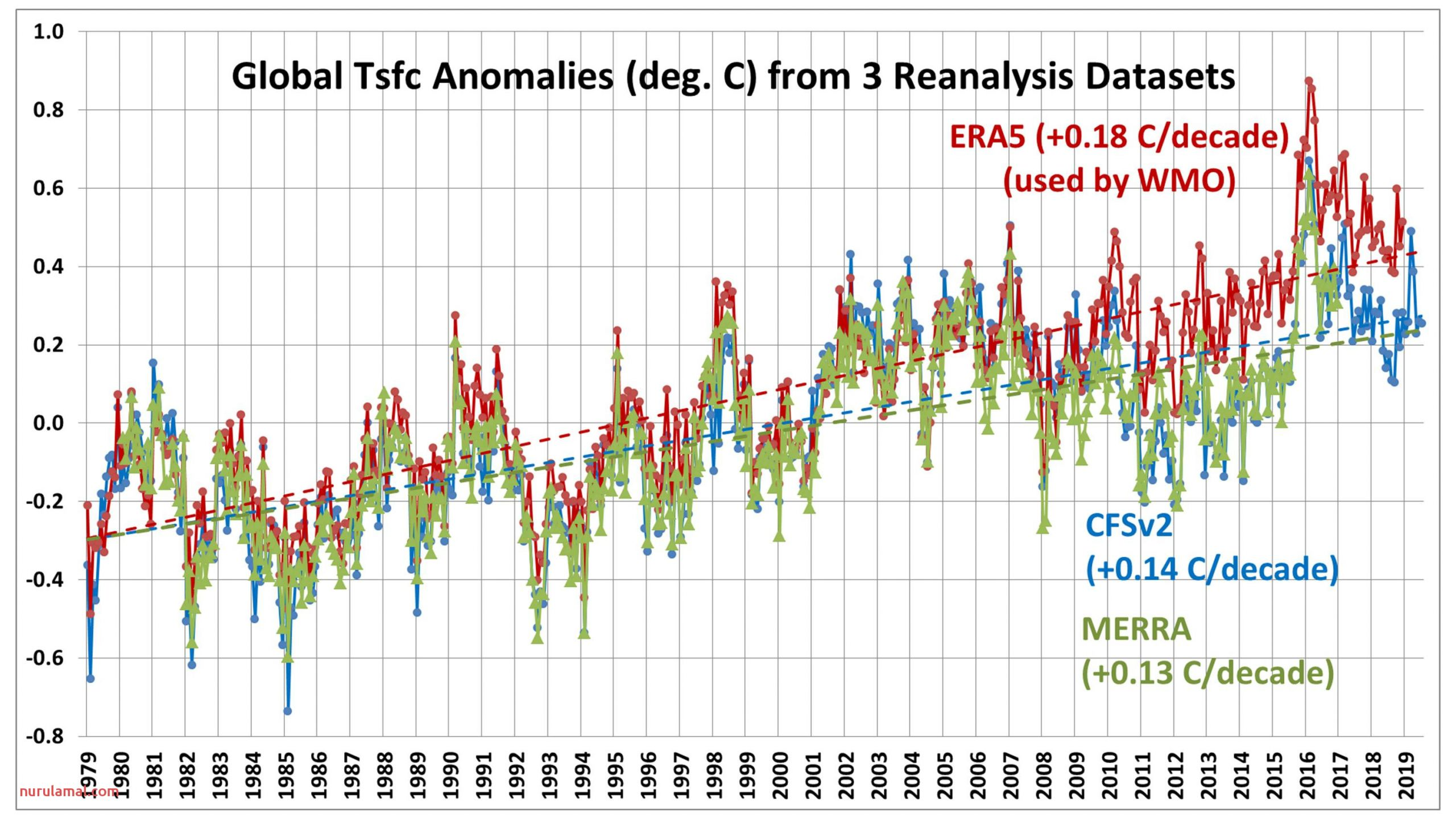 Evidence that Era5 Based Global Temperatures Have Spurious