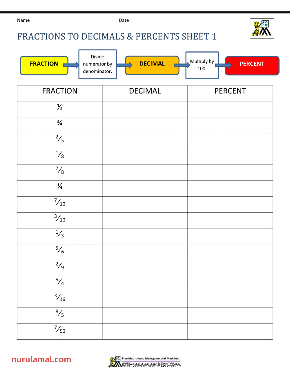 Fractions Decimals Percents Worksheets
