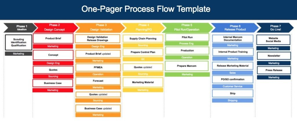 Free Process Template One Pager Flow And Process Diagram