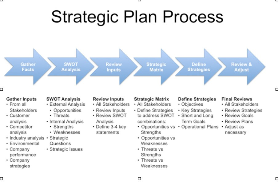 Free Strategic Plan Templates Word Excel Pdf Formats
