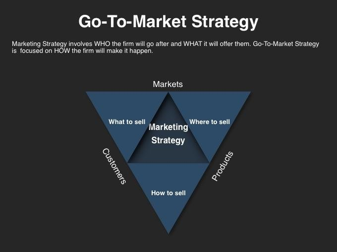 Go To Market Strategy Template Released By Four Quadrant