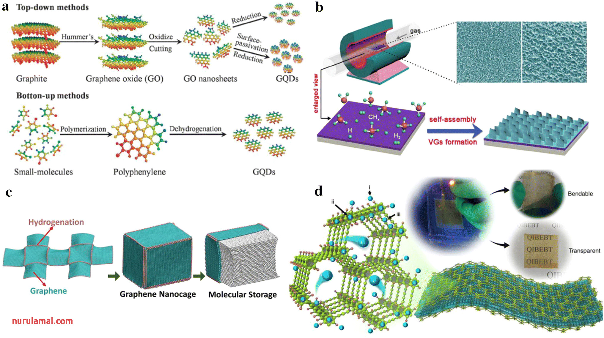 Graphene for Energy Storage and Conversion Synthesis and