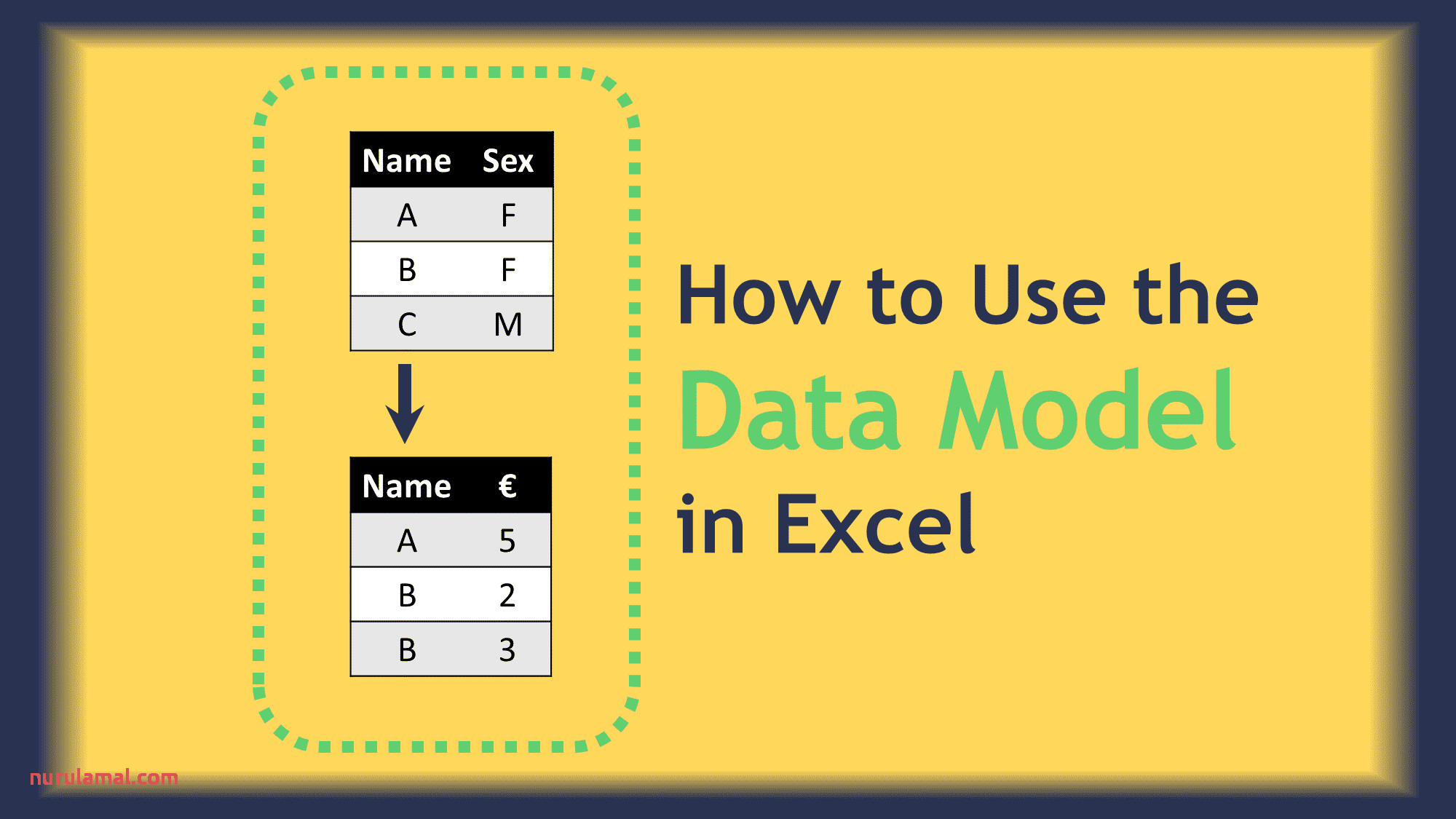 How to Use the Data Model In Excel Microsoft Excel Excel