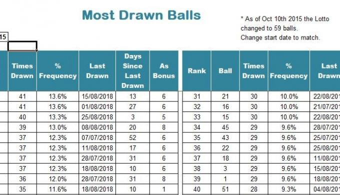 Lotto Numbers History