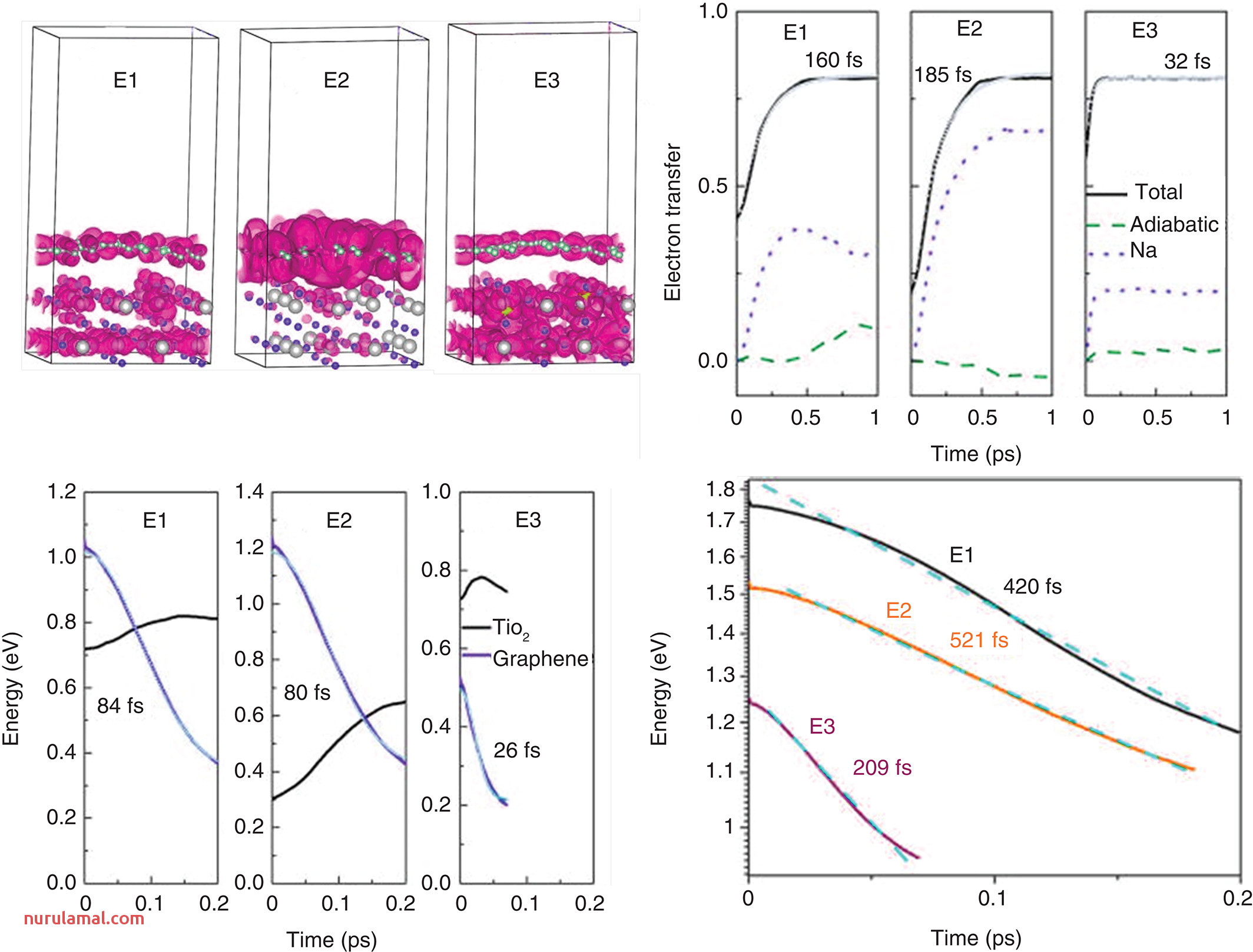 Nonadiabatic Charge Dynamics In Novel solar Cell Materials