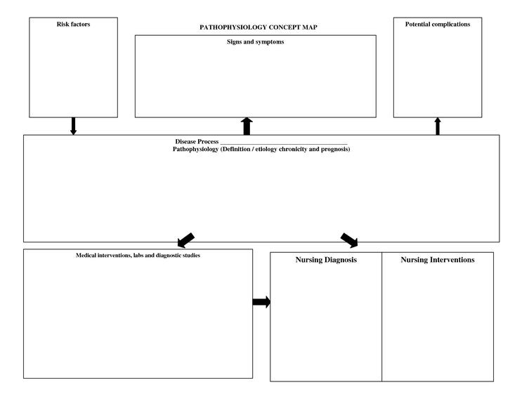 Nursing Diagnosis Concept Maps Pathophysiologyconcept