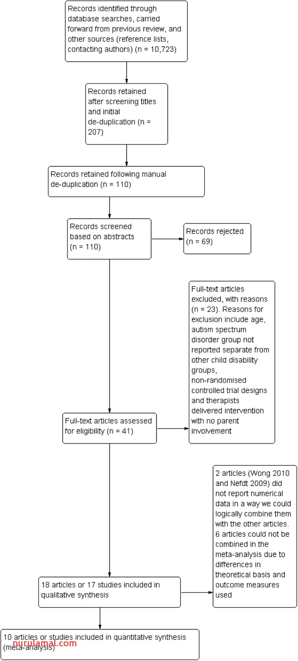 Parent‐mediated Early Intervention for Young Children with