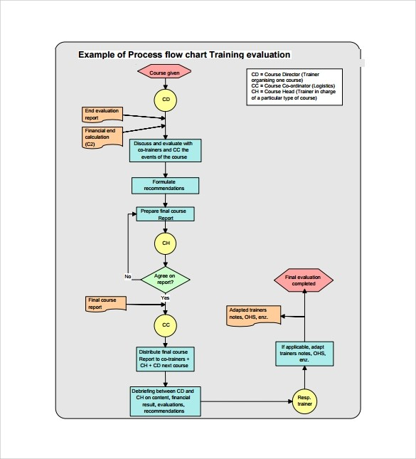 Process Flow Chart Template Pictures To Pin On Pinterest
