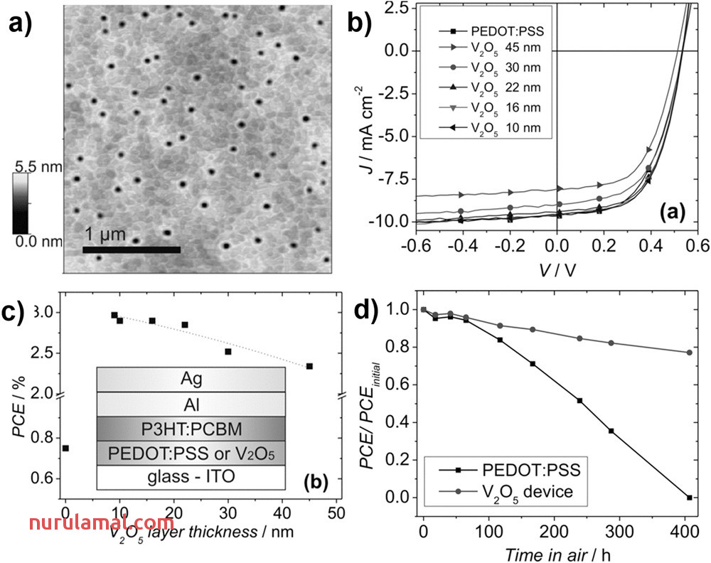 Recent Advances In Nanostructured Vanadium Oxides and