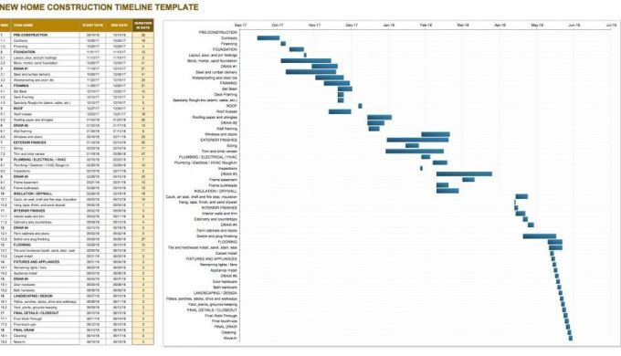 Residential Construction Schedule Template Fee Schedule