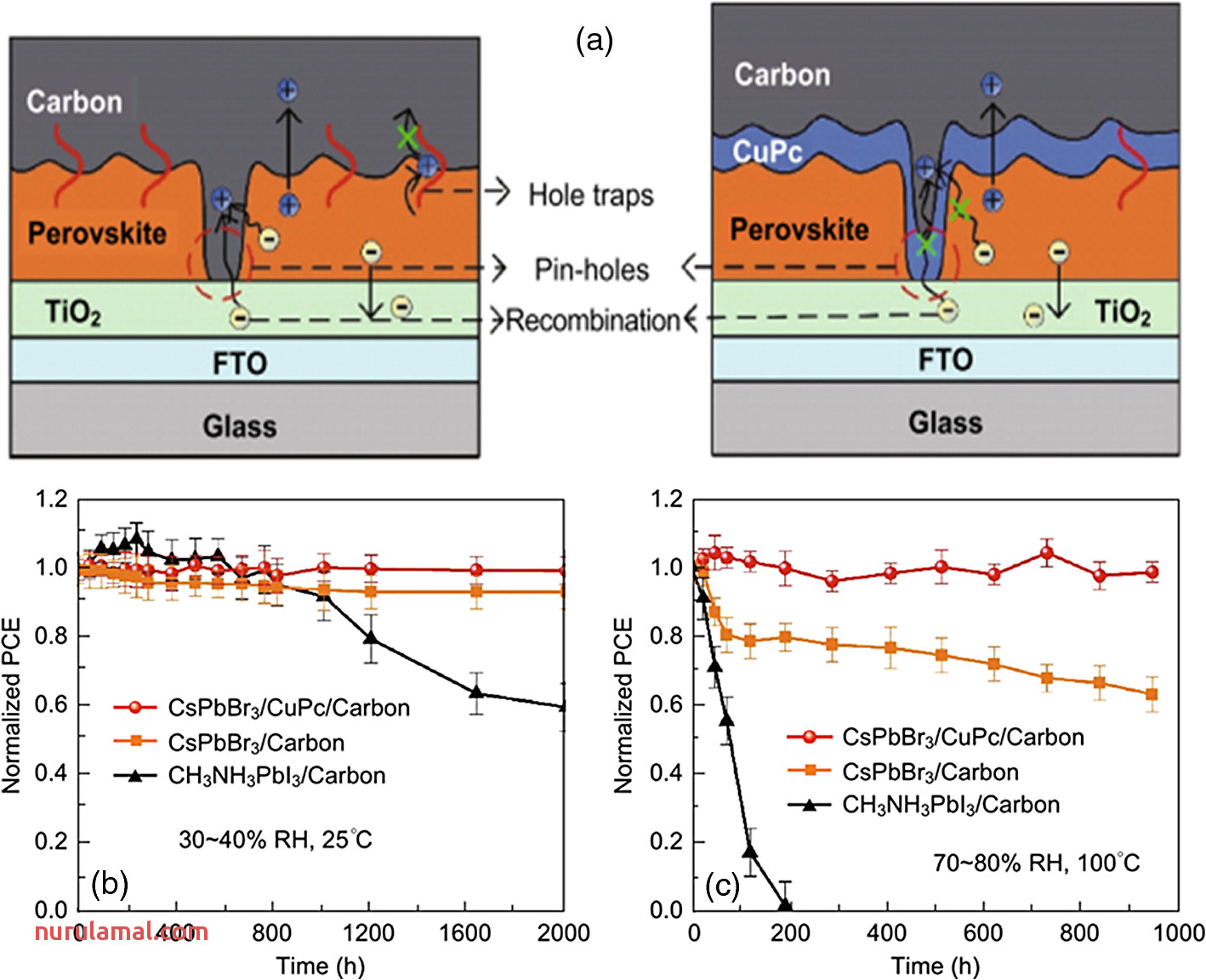 Review On Methods for Improving the thermal and Ambient