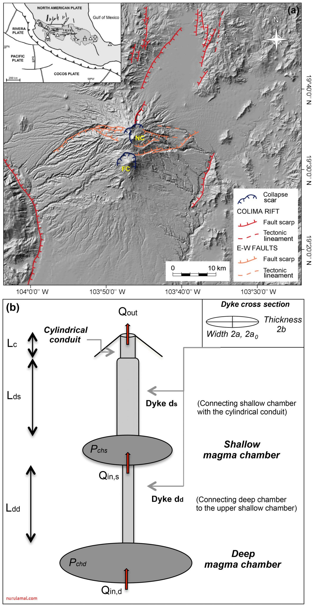 Se Cyclic Activity Of the Fuego De Colima Volcano Mexico