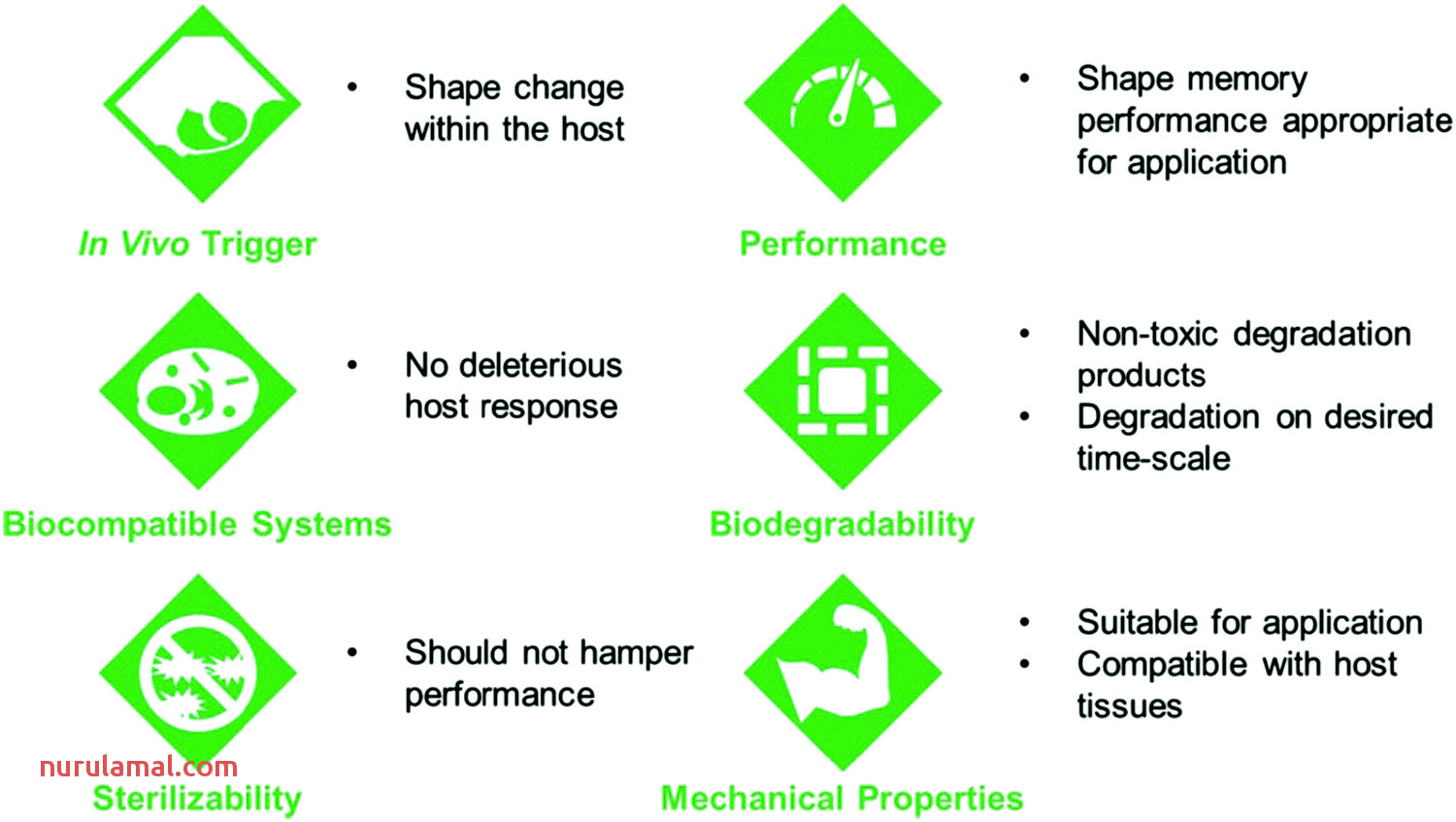 Shape Changing Polymers for Biomedical Applications