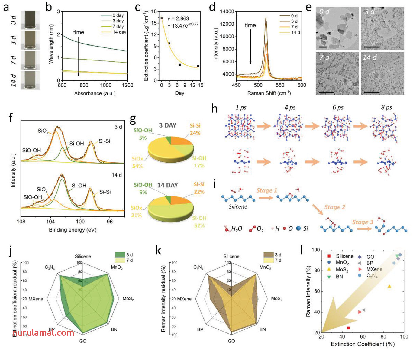 Silicene Wet‐chemical Exfoliation Synthesis and