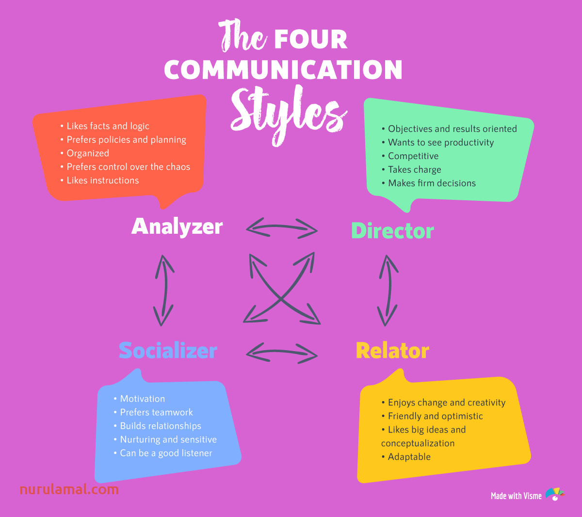 The 4 Munication Styles which E Do You Have [quiz