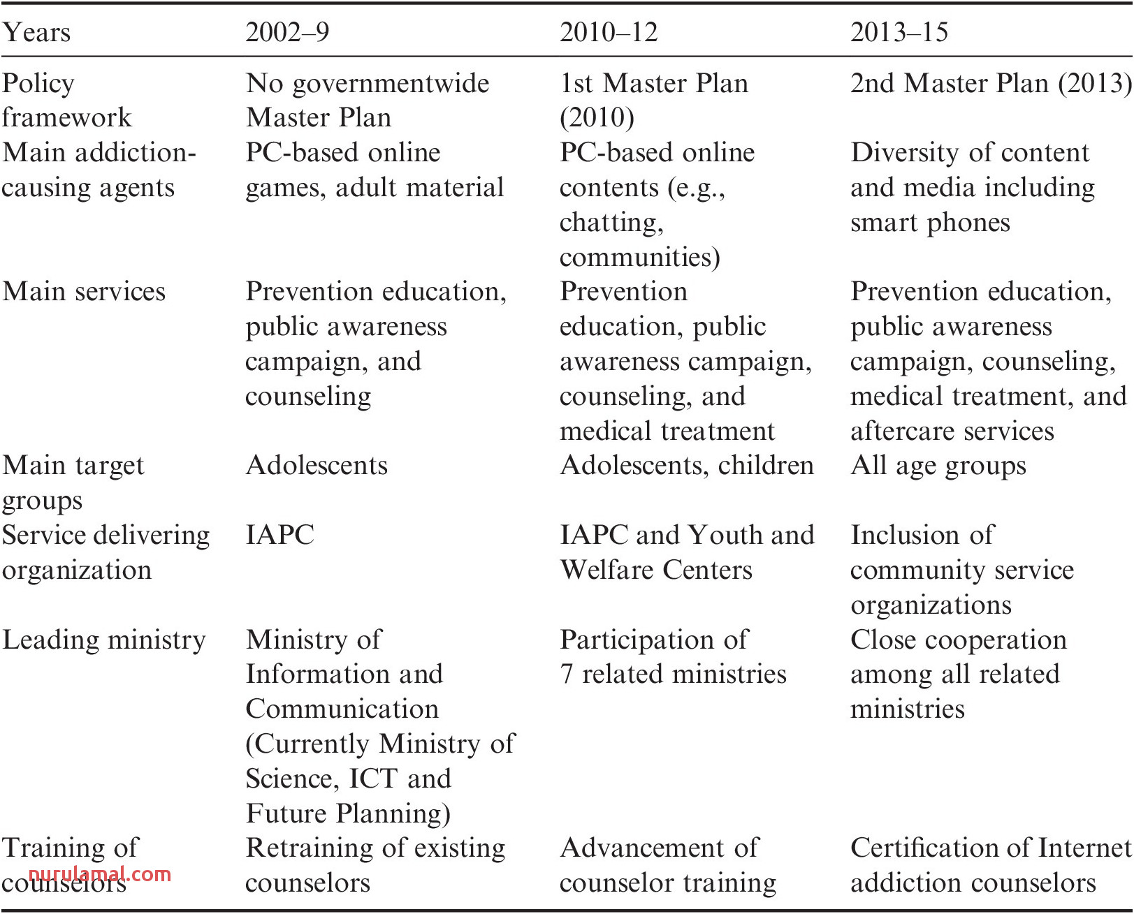 The Globalization Of Prevention Science Part Ii the