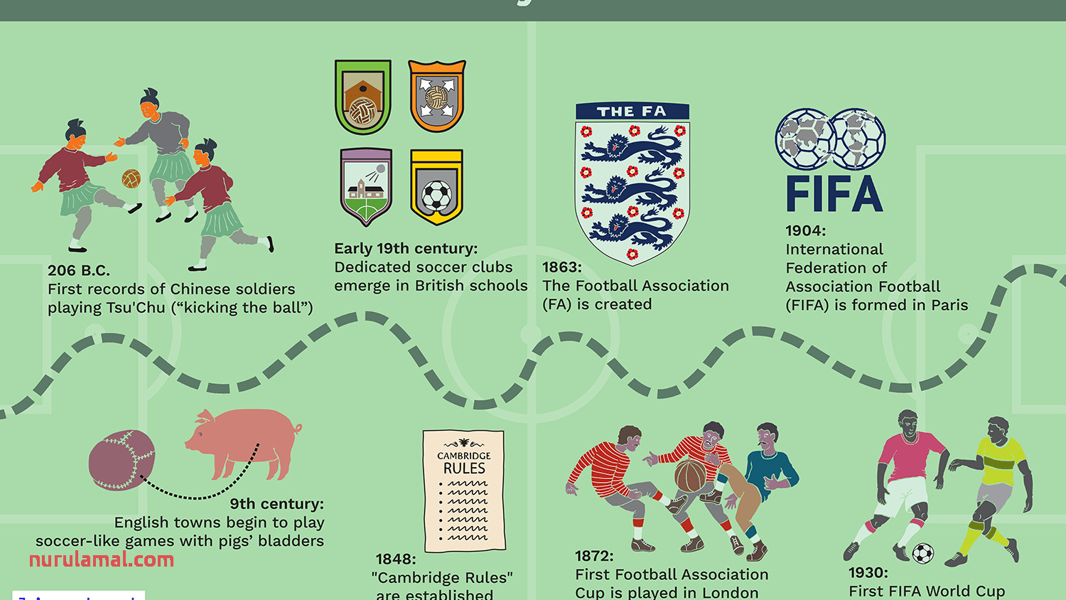 The origin History and Invention Of soccer