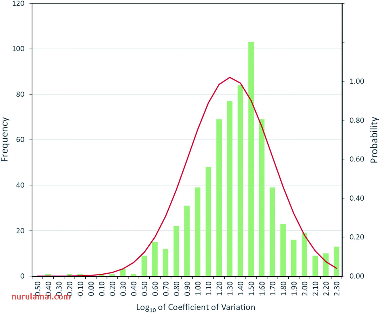 Using Elemental Analyses and Multivariate Statistics to