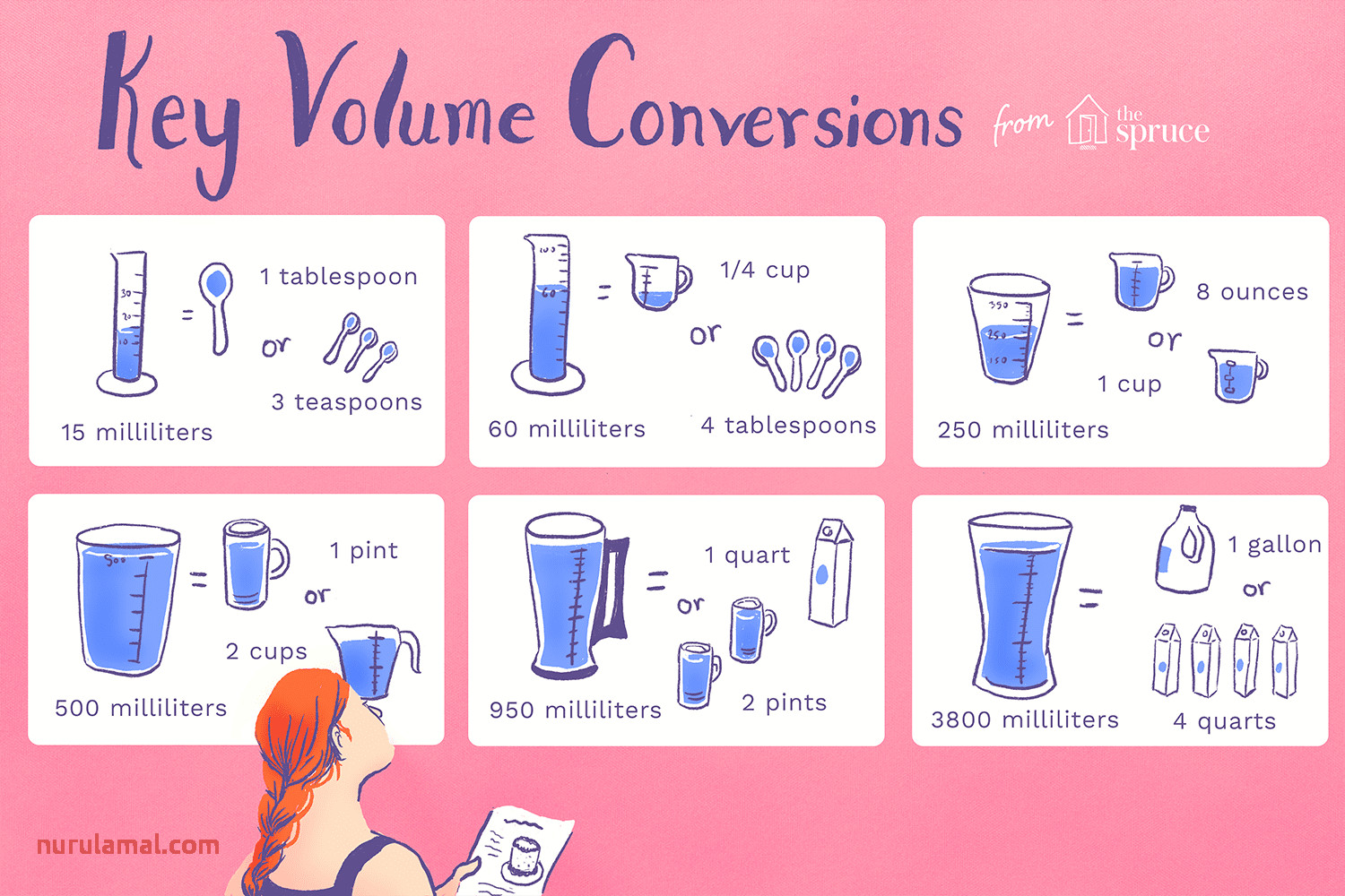 Volume Conversions for Recipe Ingre Nts
